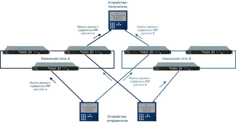 Как работает протокол PRP?