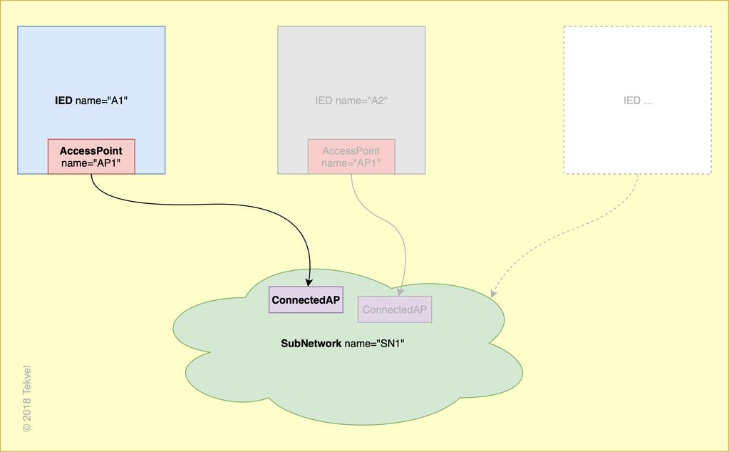 Tekvel — Describing non-61850 devices in the the SCL-file